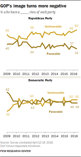 GOP's image turns more negative