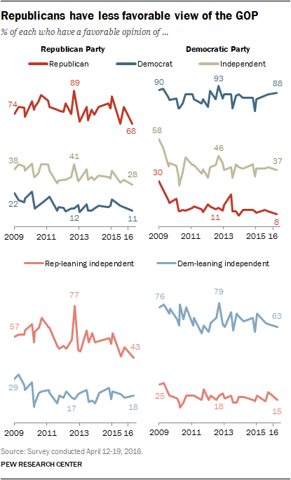 Republicans have less favorable view of the GOP