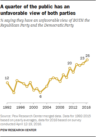 A quarter of the public has an unfavorable view of both parties
