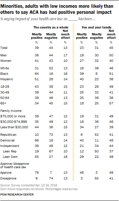 Minorities, adults with low incomes more likely than others to say ACA has had positive personal impact
