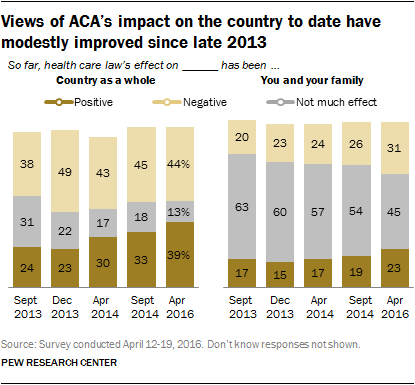 Views of ACA's impact on the country to date have modestly improved since late 2013