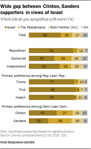 Wide gap between Clinton, Sanders supporters in views of Israel