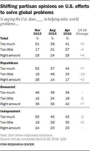 Shifting partisan opinions on U.S. efforts to solve global problems