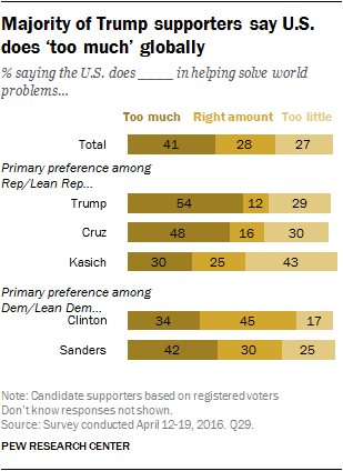 Majority of Trump supporters say U.S. does 'too much' globally