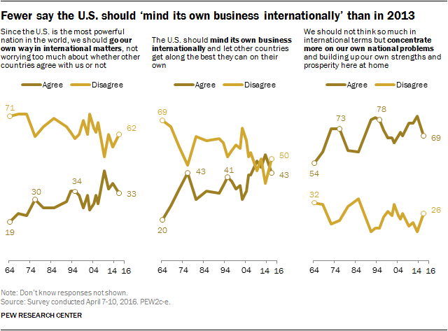 Fewer say the U.S. should 'mind its own business internationally' than in 2013