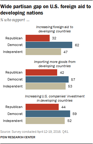 Wide partisan gap on U.S. foreign aid to developing nations