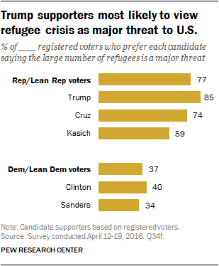 Trump supporters most likely to view refugee crisis as major threat to U.S.