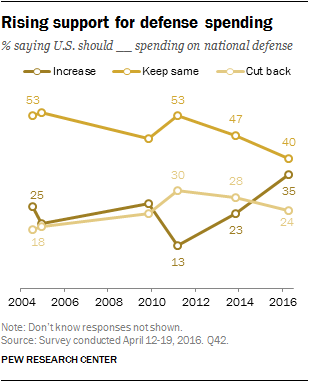 Rising support for defense spending