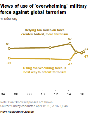 Views of use of 'overwhelming' military force against global terrorism