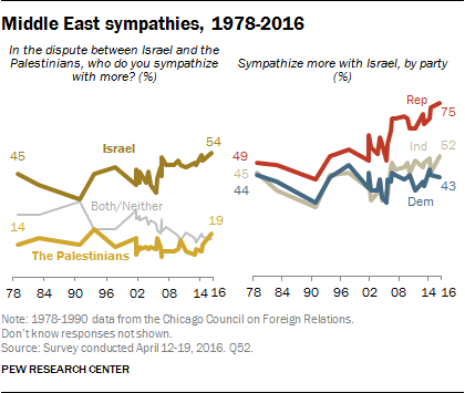 Middle East sympathies, 1978-2016