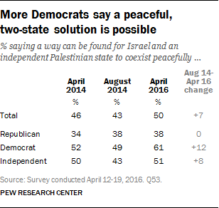 More Democrats say a peaceful, two-state solution is possible