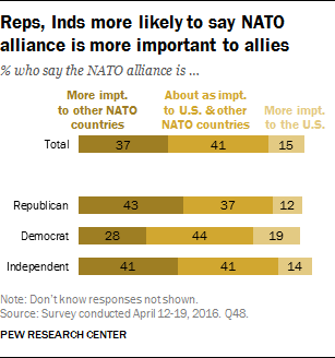 Reps, Inds more likely to say NATO alliance is more important to allies