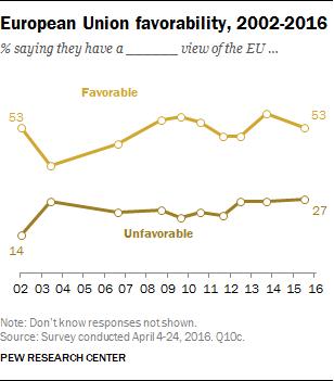European Union favorability, 2002-2016