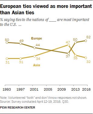European ties viewed as more important than Asian ties