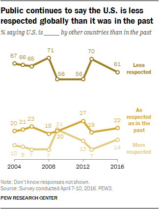 Public continues to say the U.S. is less respected globally than it was in the past