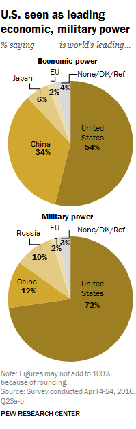 U.S. seen as leading economic, military power