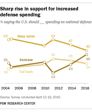 Sharp rise in support for increased defense spending