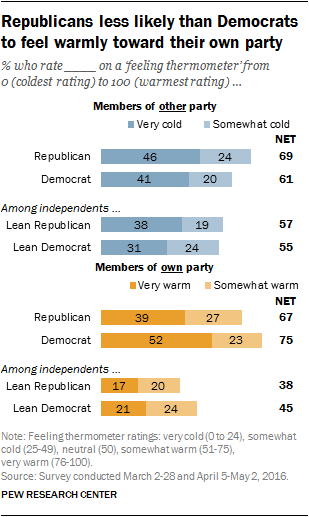 Republicans less likely than Democrats to feel warmly toward their own party