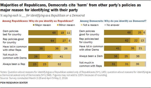 Majorities of Republicans, Democrats cite 'harm' from other party's policies as major reason for identifying with their party