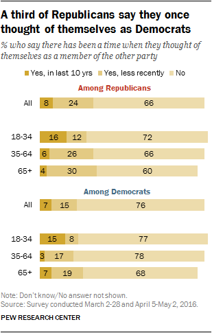 A third of Republicans say they once thought of themselves as Democrats