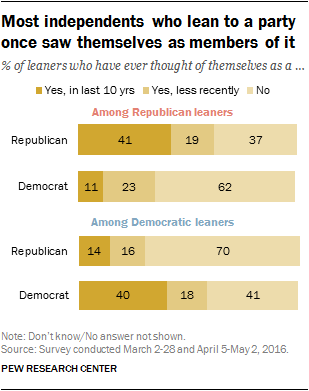 Most independents who lean to a party once saw themselves as members of it