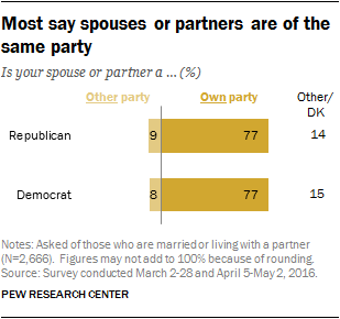 Most say spouses or partners are of the same party