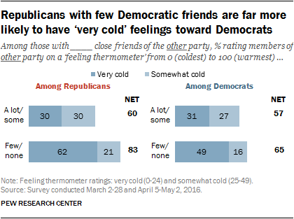 Republicans with few Democratic friends are far more likely to have 'very cold' feelings toward Democrats
