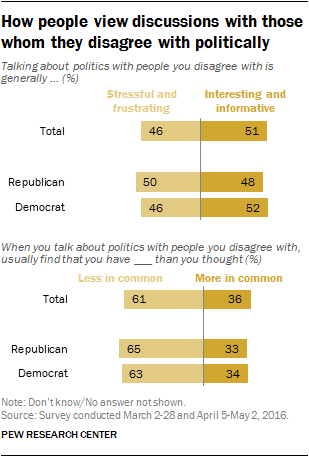 How people view discussions with those whom they disagree with politically