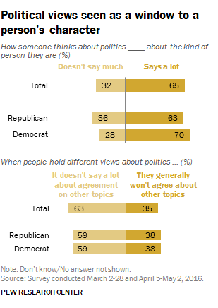 Political views seen as a window to a person's character