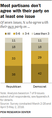 Most partisans don't agree with their party on at least one issue