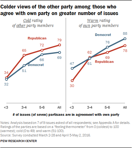 Colder views of the other party among those who agree with own party on greater number of issues