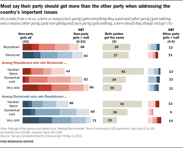 Most say their party should get more than the other party when addressing the country's important issues