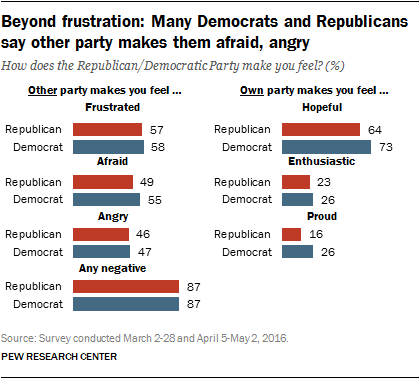 Beyond frustration: Many Democrats and Republicans say other party makes them afraid, angry