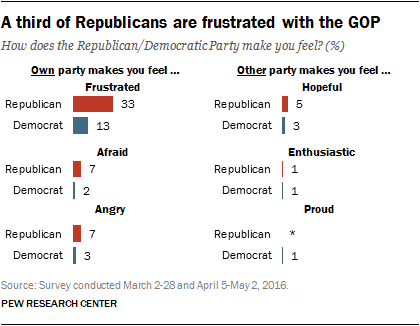 A third of Republicans are frustrated with the GOP