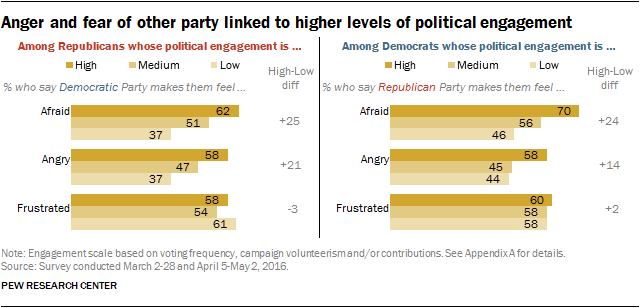Anger and fear of other party linked to higher levels of political engagement