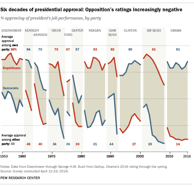Six decades of presidential approval: Opposition's ratings increasingly negative