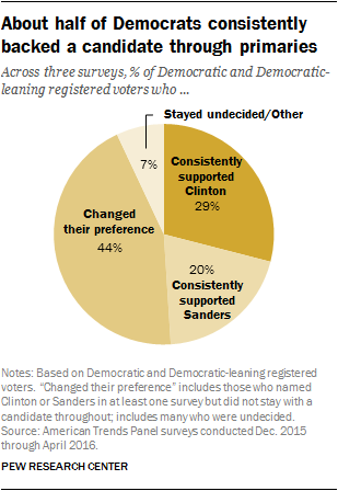 About half of Democrats consistently backed a candidate through primaries