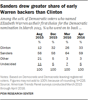 Sanders drew greater share of early Warren backers than Clinton