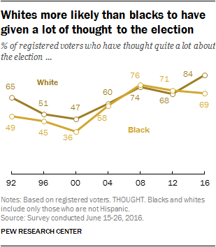 Whites more likely than blacks to have given a lot of thought to the election