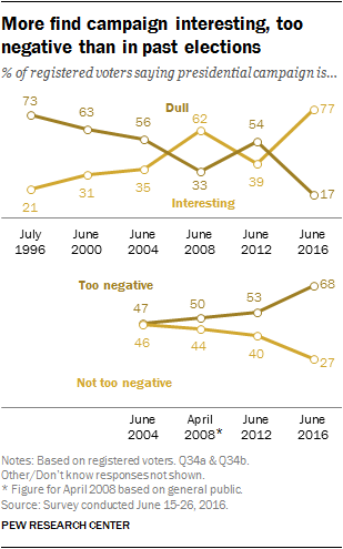 More find campaign interesting, too negative than in past elections