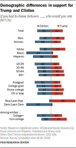 Demographic differences in support for Trump and Clinton