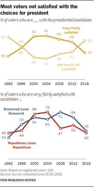 Most voters not satisfied with the choices for president