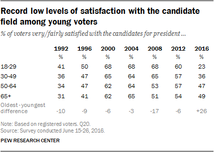 Record low levels of satisfaction with the candidate field among young voters