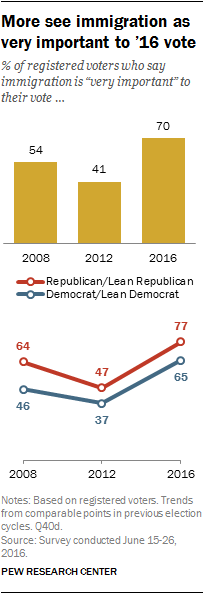 More see immigration as very important to '16 vote