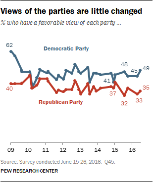 Views of the parties are little changed