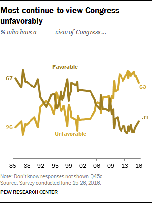 Most continue to view Congress unfavorably