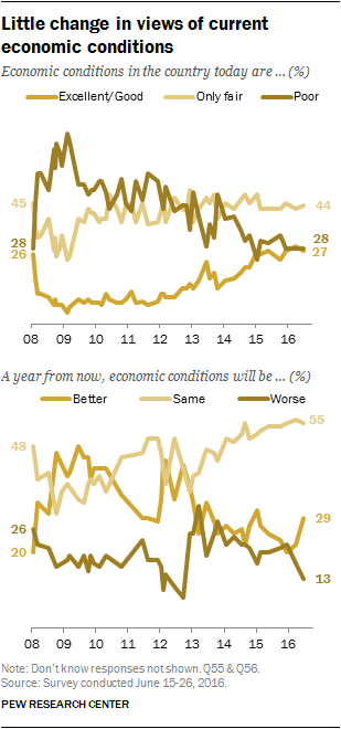 Little change in views of current economic conditions