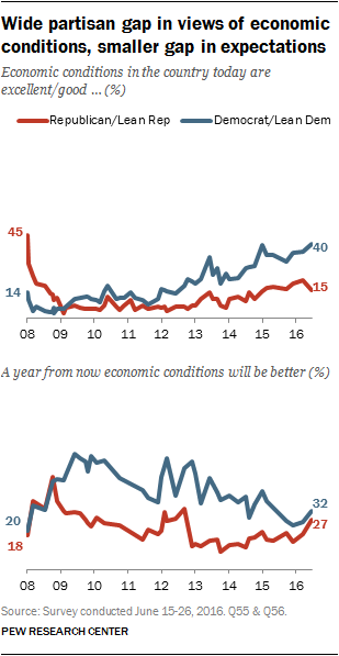 Wide partisan gap in views of economic conditions, smaller gap in expectations