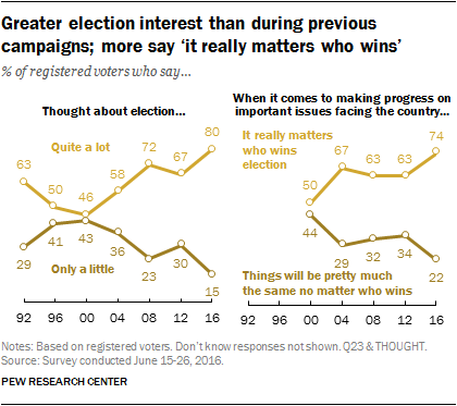 Greater election interest than during previous campaigns; more say 'it really matters who wins'