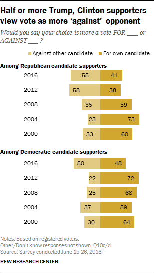 Half or more Trump, Clinton supporters view vote as more 'against' opponent